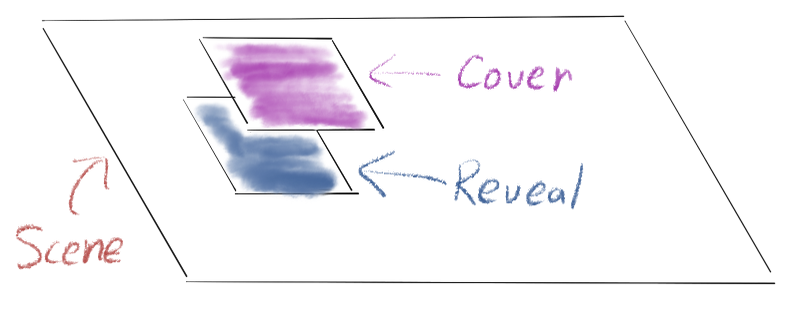 Cover Reveal Diagram